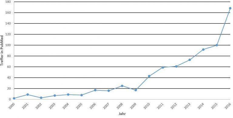 Darstellung des zeitlichen Verlaufs der Publikationshäufigkeit von Abrechnungsdaten, die von Krankenkassen in Deutschland analysiert werden.